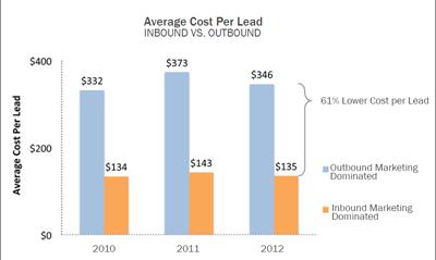 contentstrategie-ontwikkelen-lagere-cost-per-lead