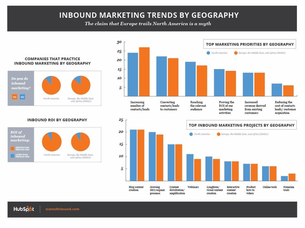 inbound-marketing-trends-geografisch